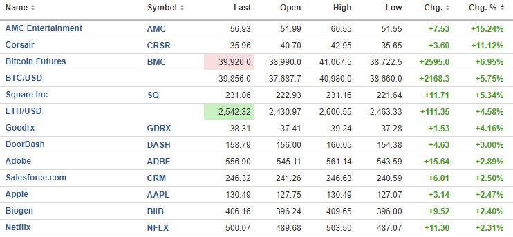 US stocks were led by MC