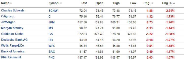 NASDAQ up for the third day in a row. Dow closes well of low of