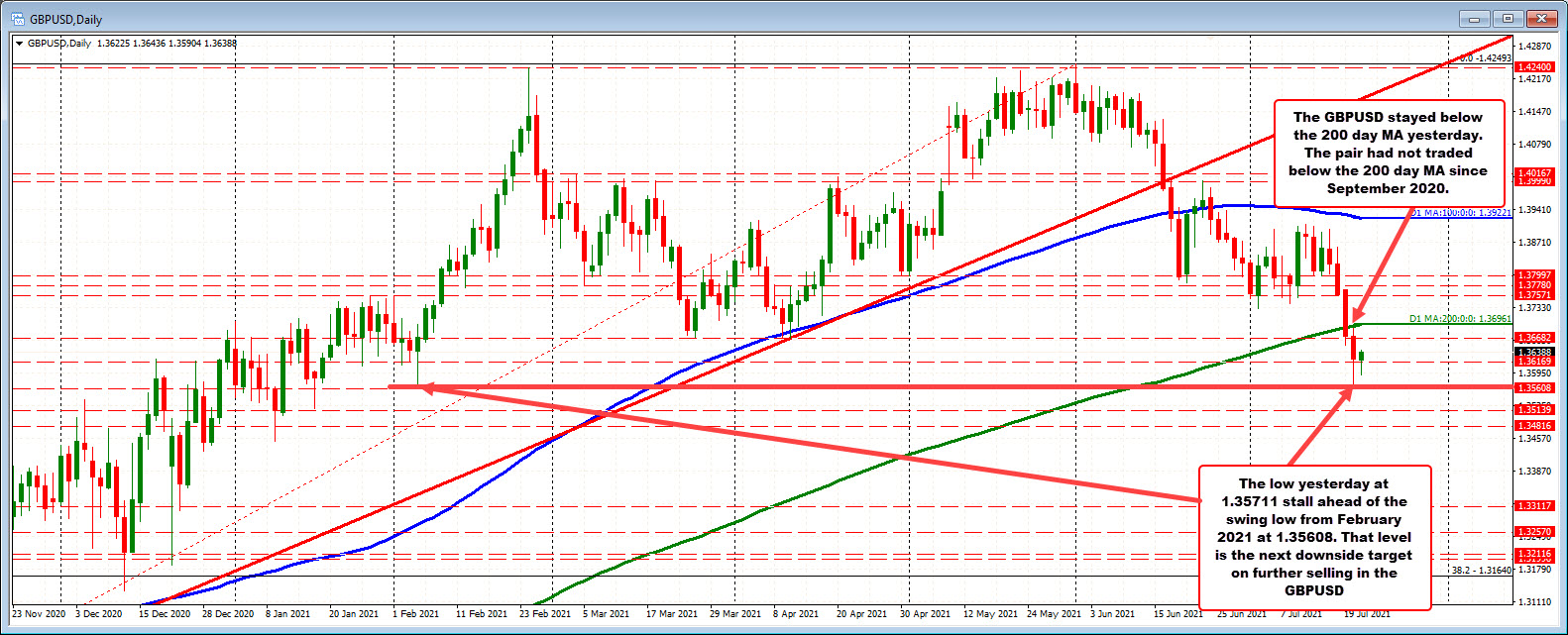 GBPUSD on the daily map