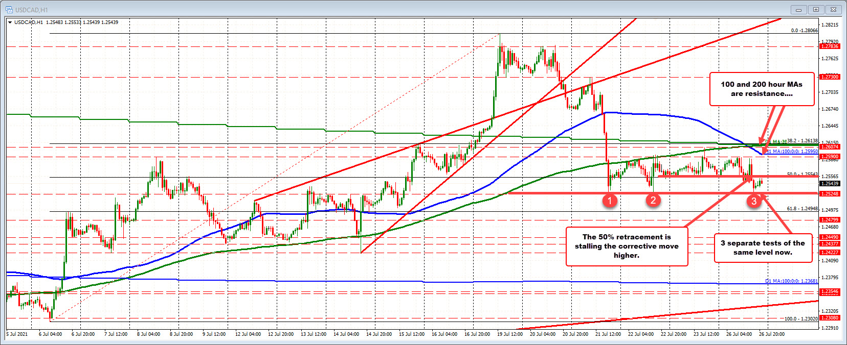 The 1.2525 area holds support again in the USDCAD