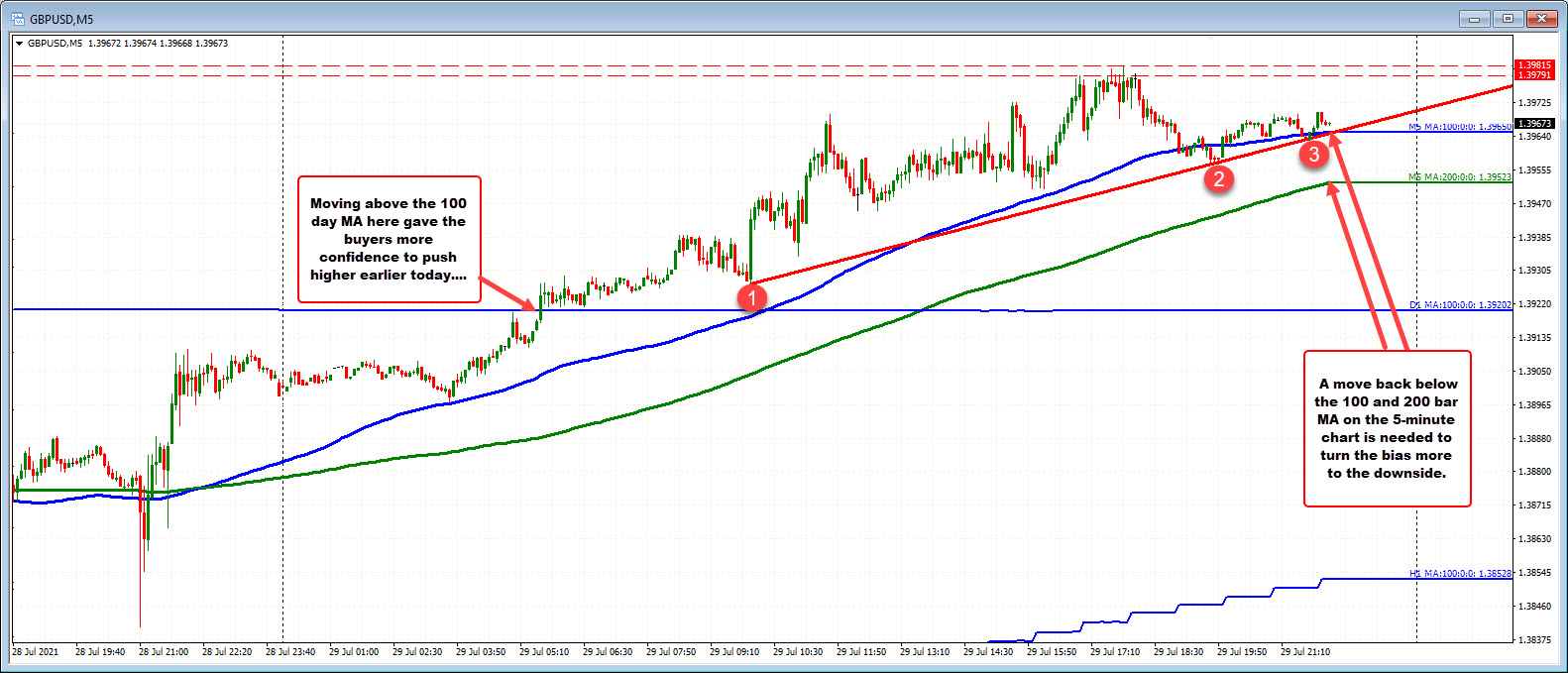 Price trades above and below the 100 bar MA on the 5-minute chart.
