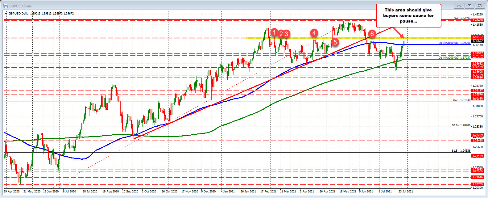 GBPUSD on the daily chart is more bullish above the 100 hour MA