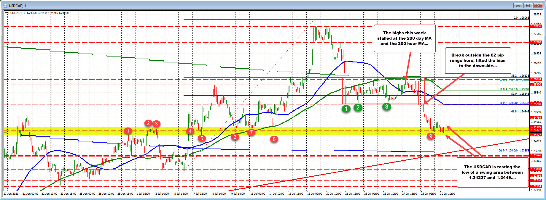 The swing areacome to between 1.24227 and1.24490_