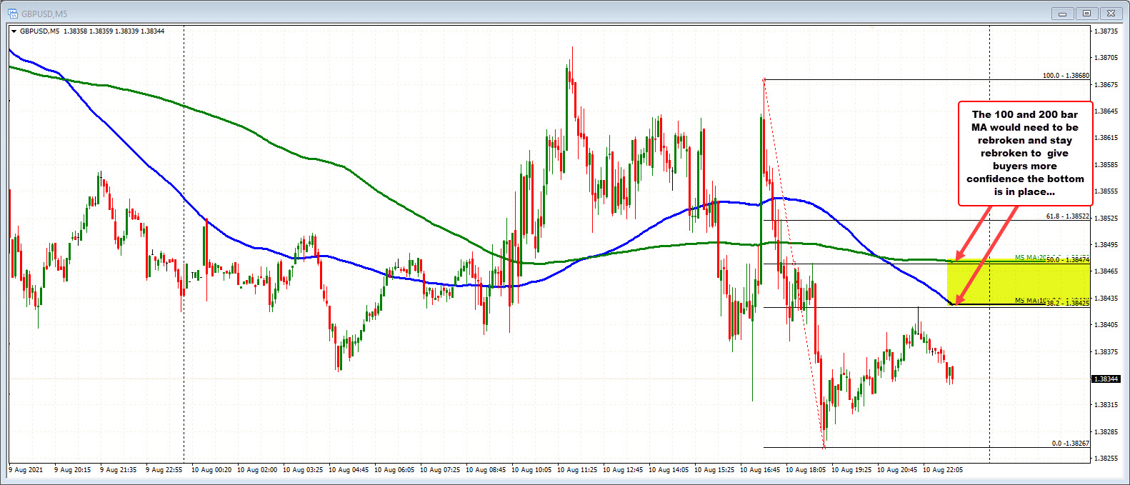 GBPUSD within 5 minutes