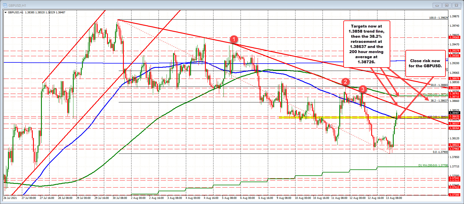 USD lower trend as trading