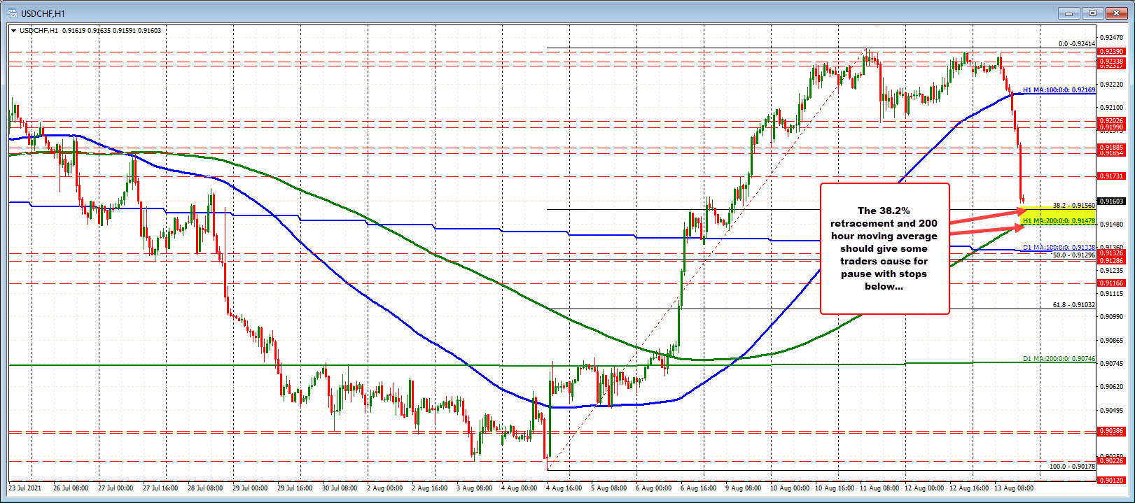 The USDCHF is moving towards support, which is defined by a 38.2% retracement and rises to a 200-hour moving average