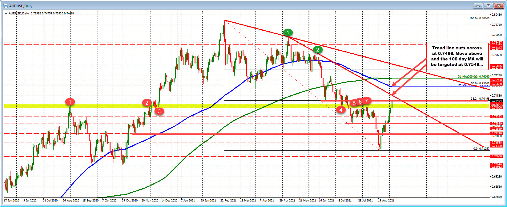 AUDUSD on the daily map