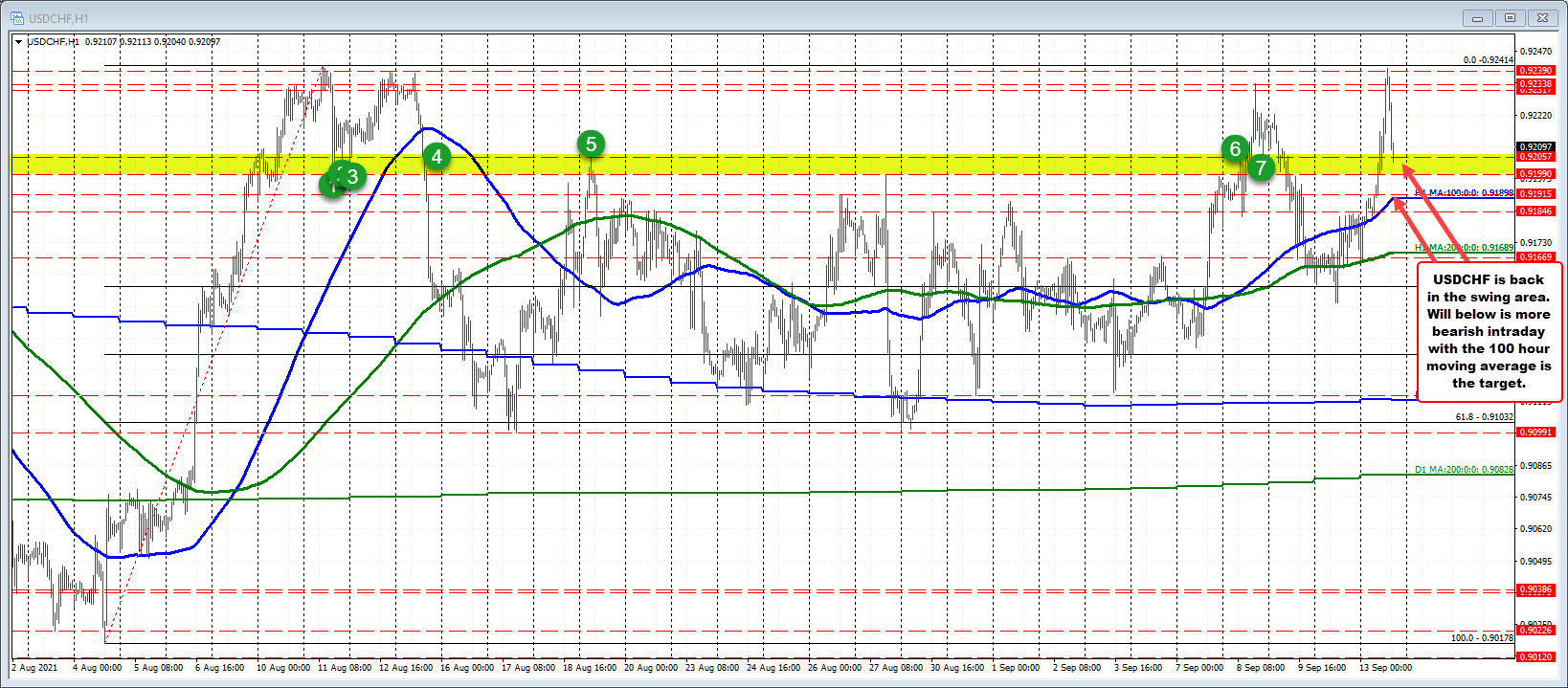 USDCHF in the hourly table