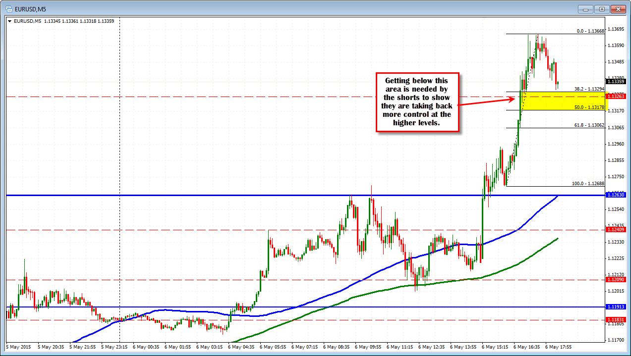 Trend line analysis forex