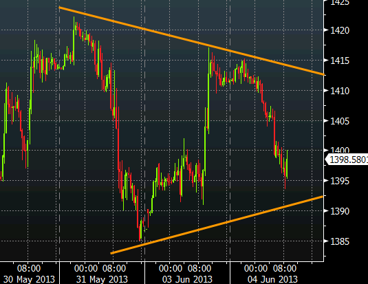 Gold technical analysis June 4, 2013