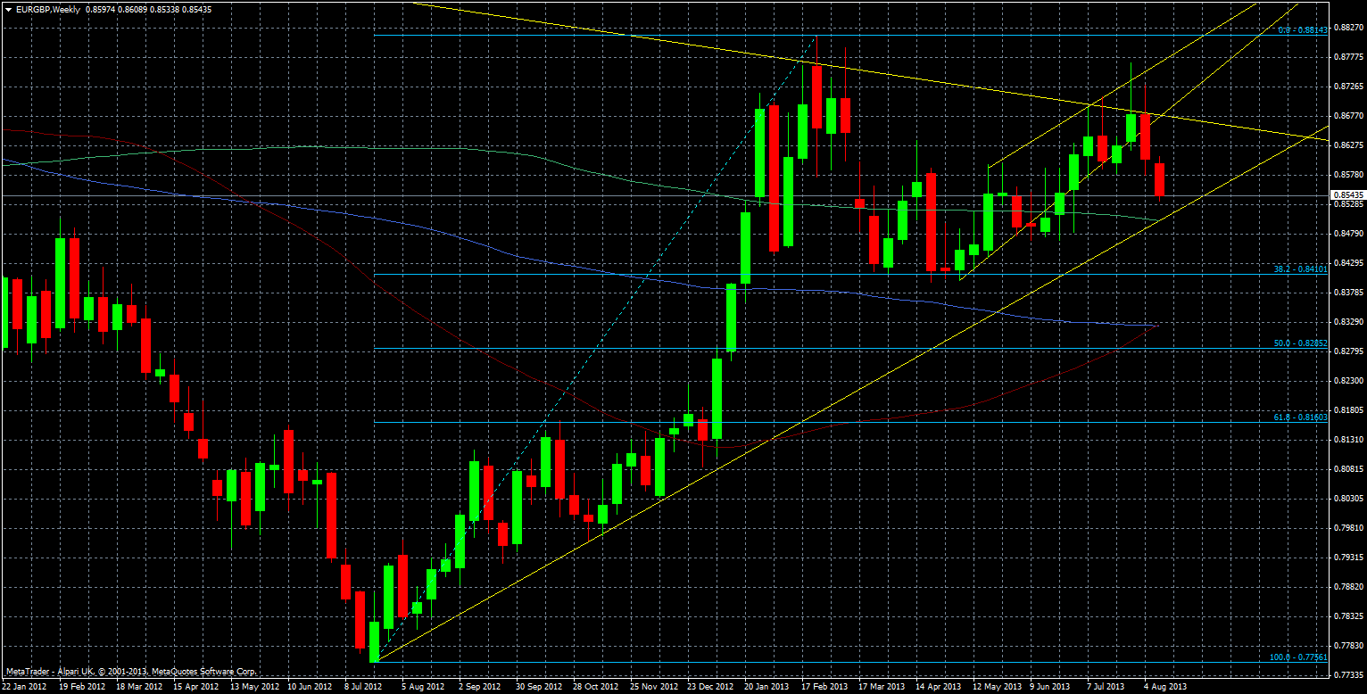 EUR/GBP technical analysis weekly chart 14 August 2013