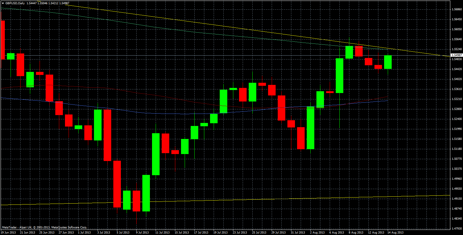 GBP/USD technical analysis chart 14 August 2013