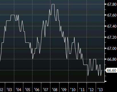 Canada labor force participation rate since 2002