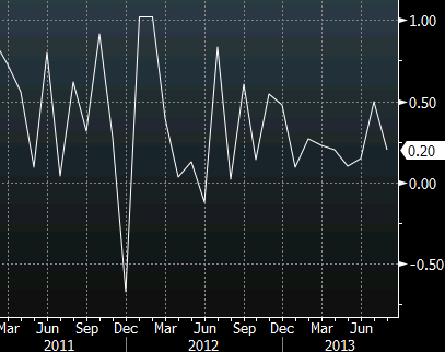 Retail sales excluding autos, gas and building supplies control group chart Sept 13