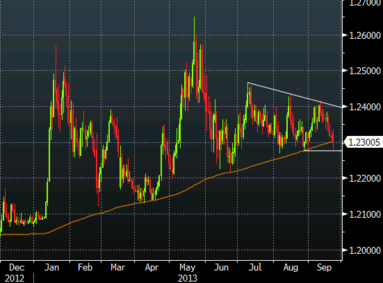 EURCHF 200 day moving average Sept 23