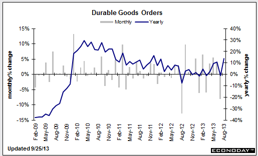 US Durable goods 25 09 2013