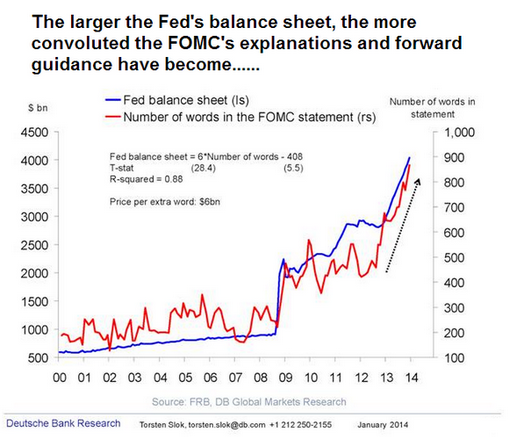 link between the Fed's balance sheet and the verbosity of their statements