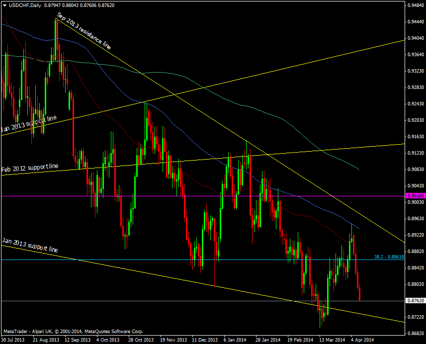 USD/CHF looking very crappy as the downtrend continues