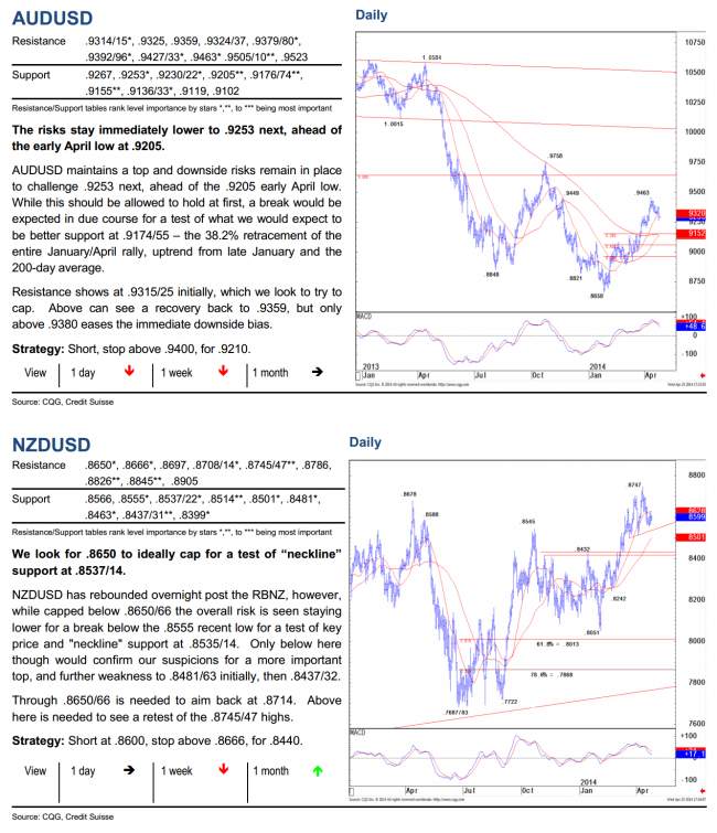 AUDUSD And NZDUSD Daily Chart Technical Analysis From Credit Suisse 25 April 2014