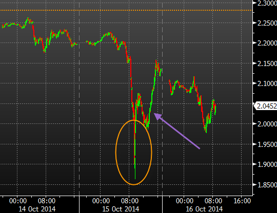 Intraday flash rally in bonds