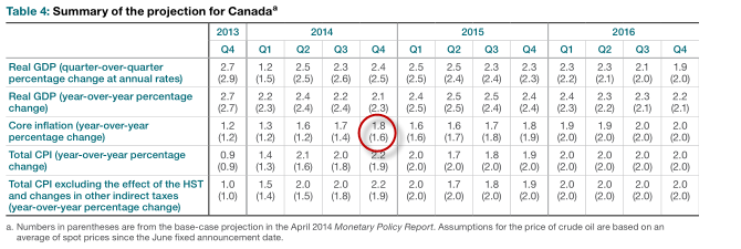 BOC forecasts from July