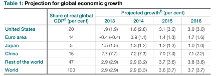 BOC global growth projections