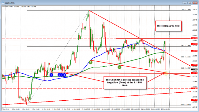 USDCAD does a lap lower on  Retail Sales and the BOC statement