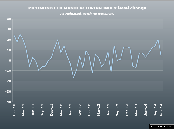 US Richmond Fed manufacturing index 25 11 2014