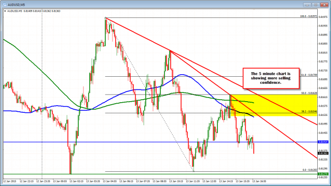 AUDUSD bears are more in control on the 5 minute chart.