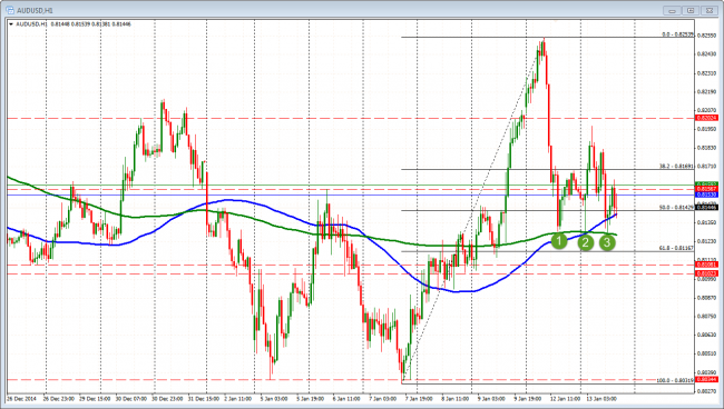 AUDUSD has held support on 3 tests of the 200 hour MA.