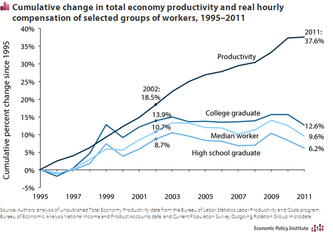 US productivity versus real wages