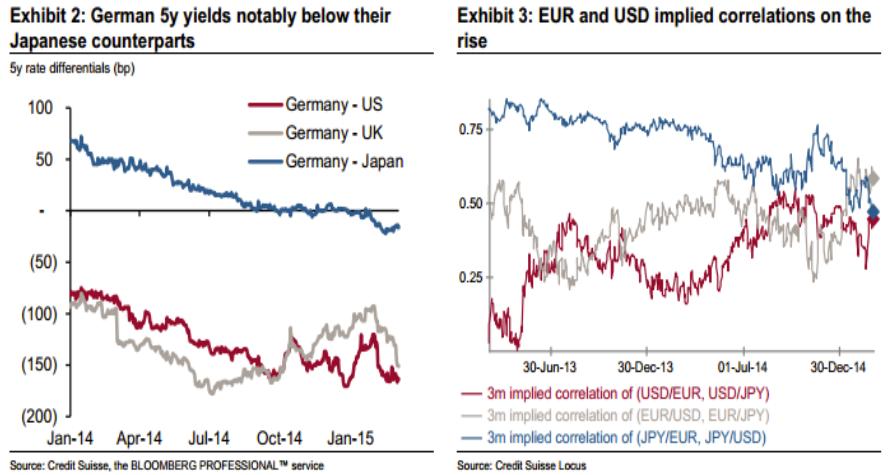 EUR meltdown far from over     new forecast revised lower