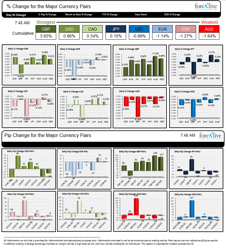 The strongest and weakest currencies has the Americas enters for the day (March 27, 2015