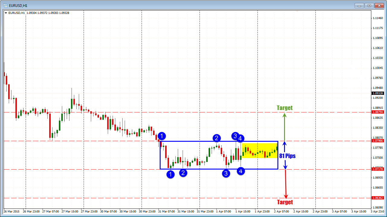 Sideways breakout trading  Some of the fastest money in the FX market