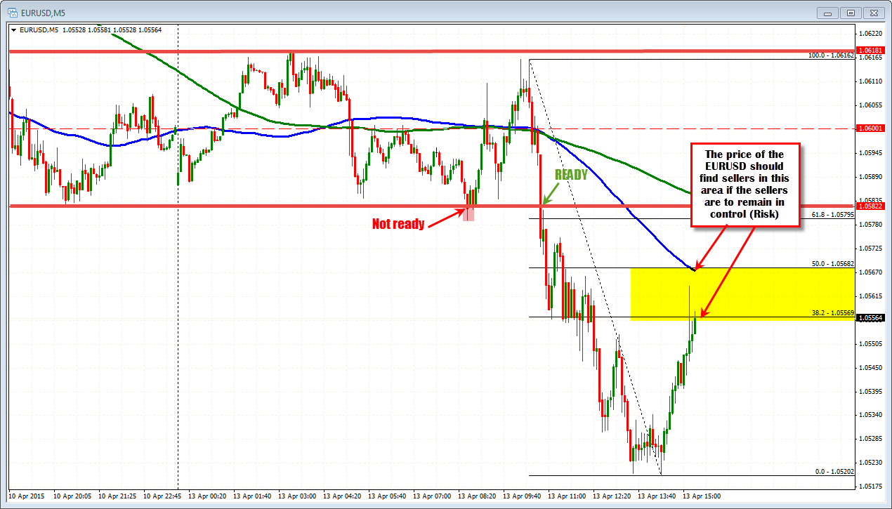 Forex Technical Analysis Eurusd Continues To Step Down