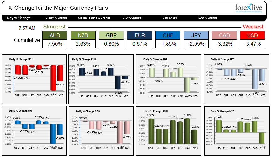 The Strongest And Weakest Currencies As North American Traders Enter April 16 2017
