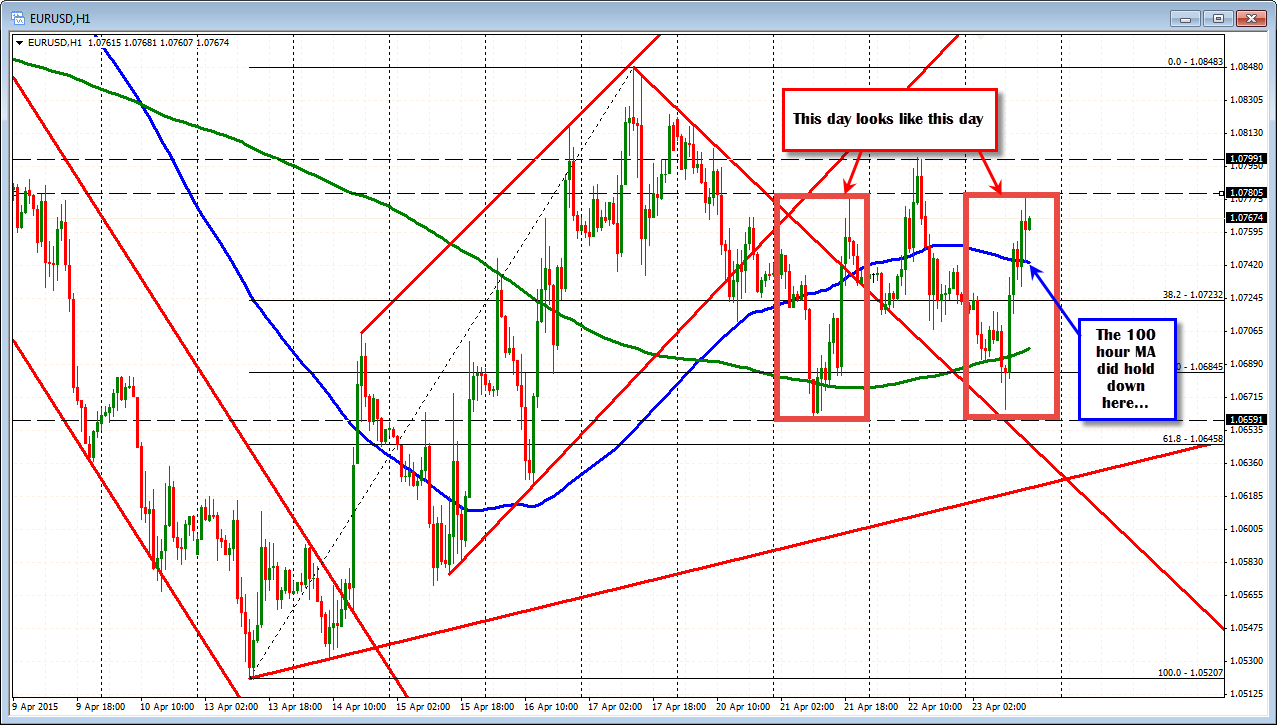 Forex Technical Analysis Eurusd Sell High Buy Low Or