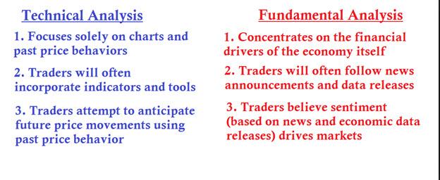 Fundamental vs technical analysis forex fideli investment