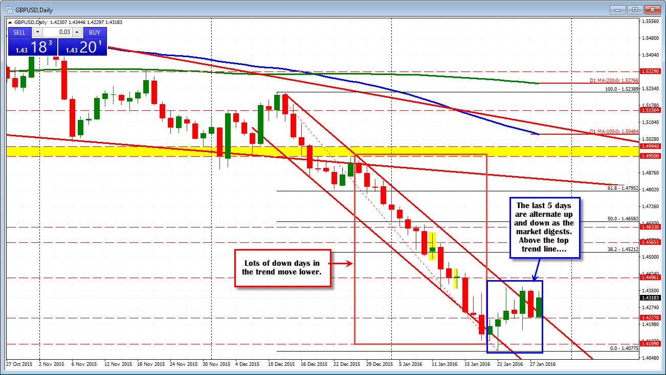 Ma 14 forex период стоимость евро на сегодня