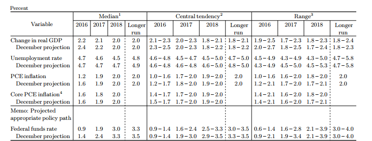 Fomc forecasts индикаторы форекс что это