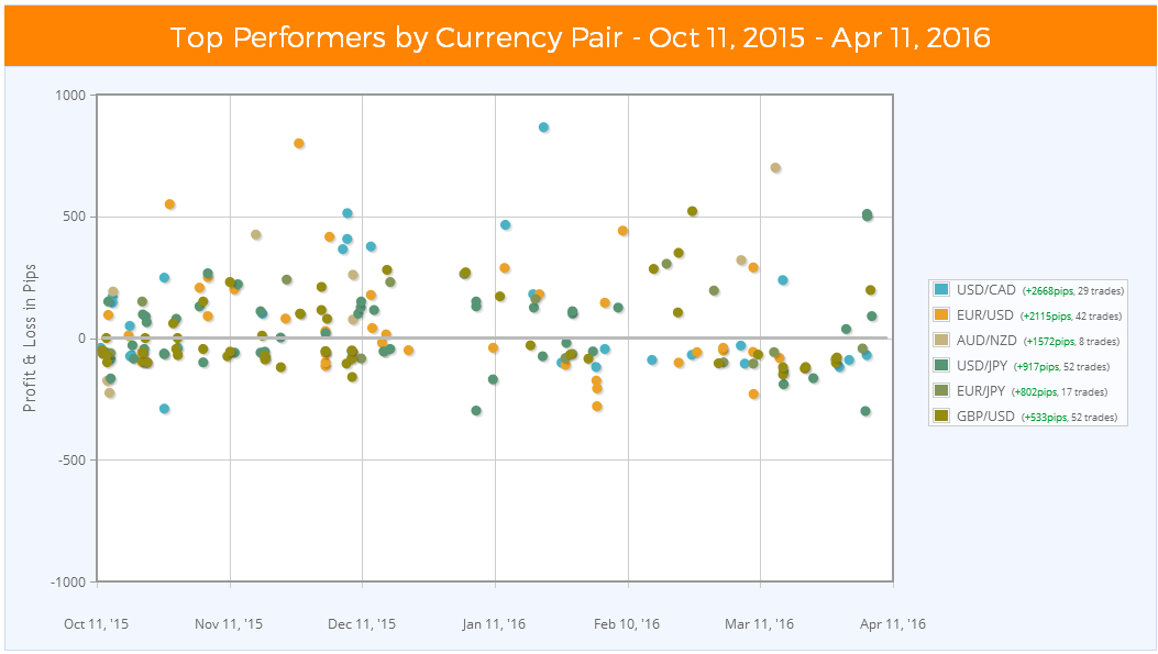 Uob Have 5 Key Levels To Watch In Fx Pairs -