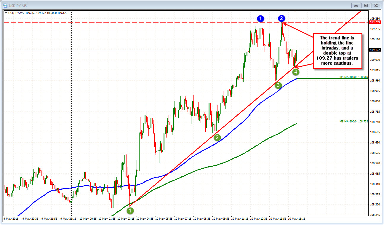 Double trendline forex