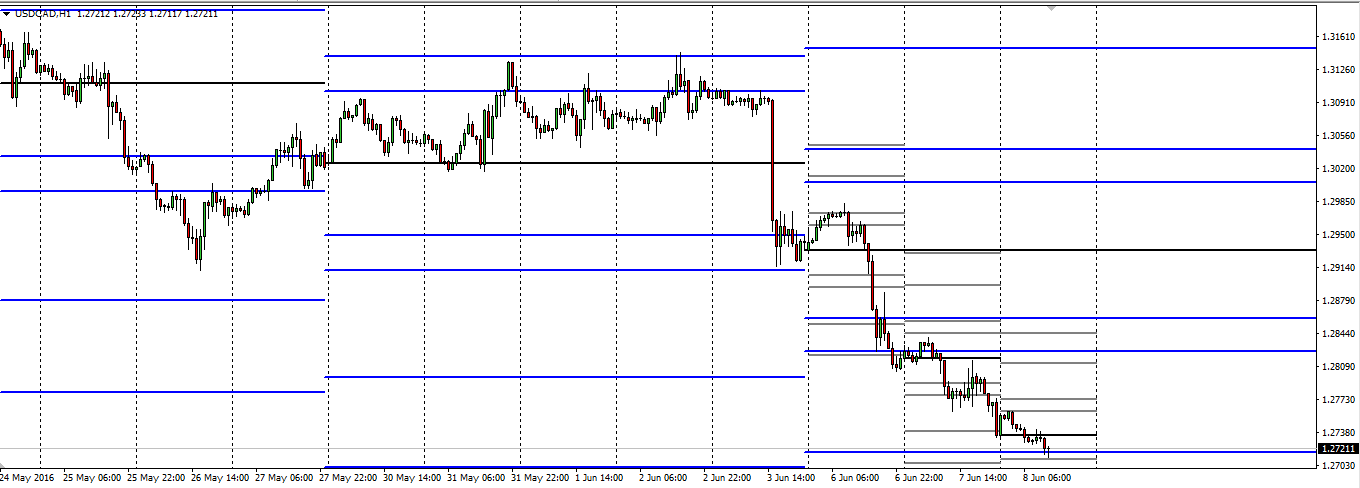 usdcad-daily-weekly-pivots.png