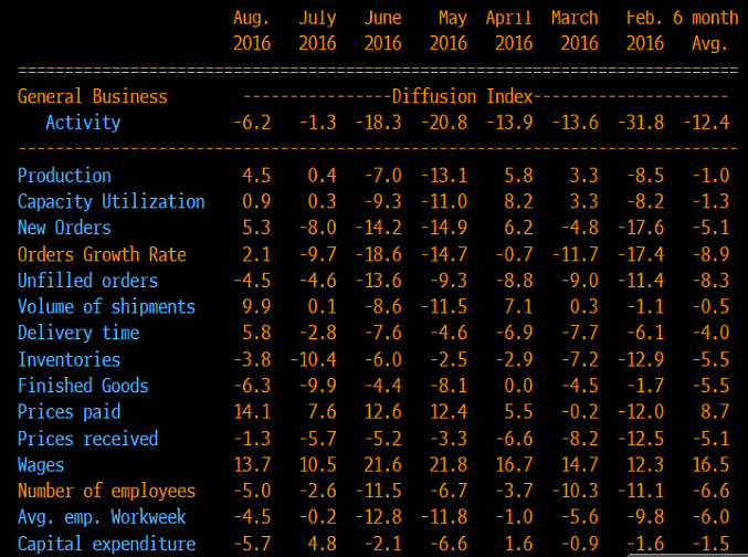 Dallas Fed Manufacturing Index Lower In August At 6 2 Vs 1 3 Last -