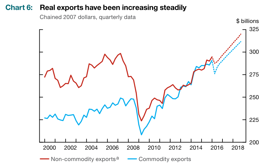 After The June Boc Decision He Repeatedly Touted Performance Of Canadian Exports This Chart Non Commodity Which Looks Decently