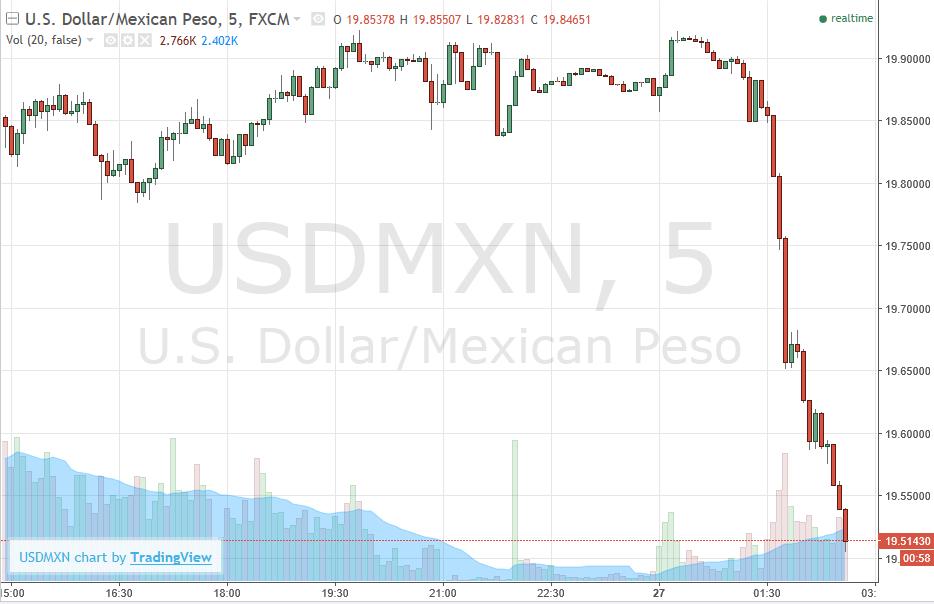 When to Trade the Mexican Peso (MXN, USD)
