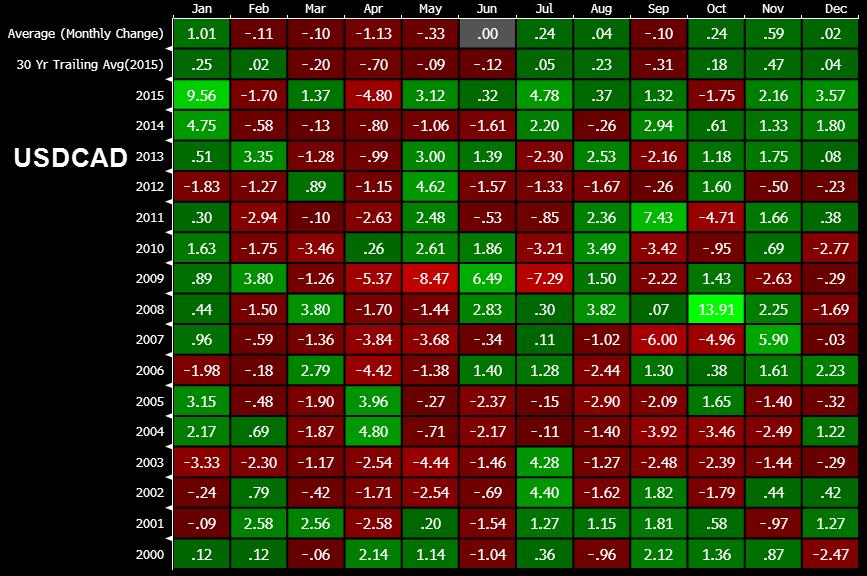 Forex seasonal trades julijo investments pants