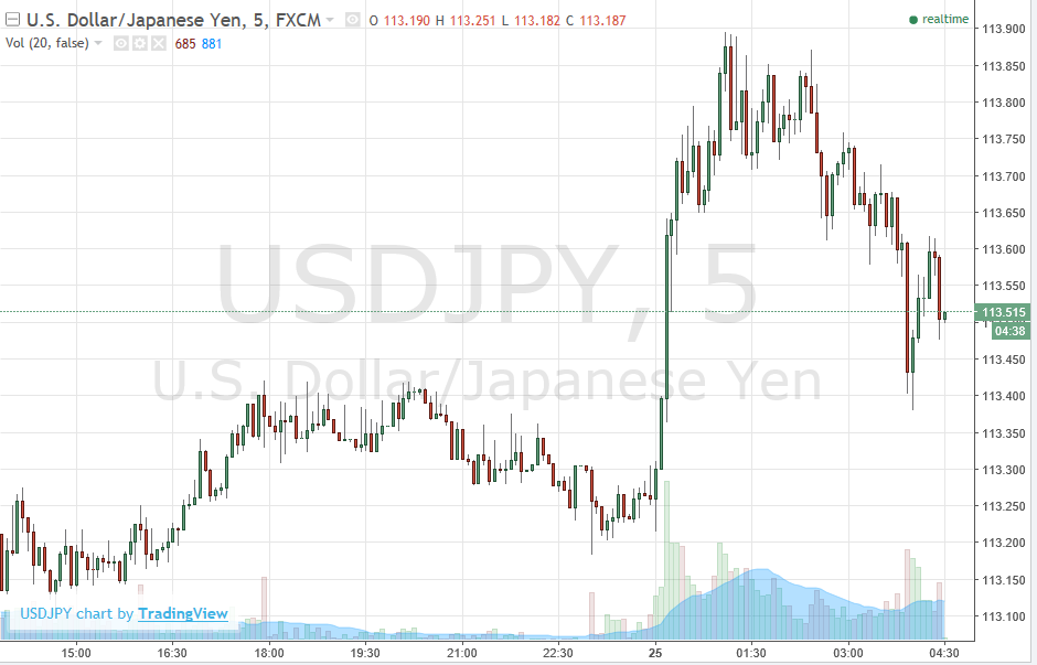 Forexlive Asia Fx News Yen Lower Again In Today