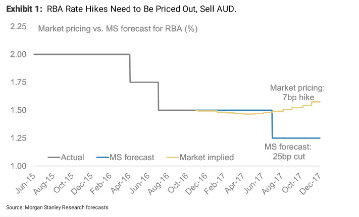 AUD: 2 ways to short  Morgan Stanley
