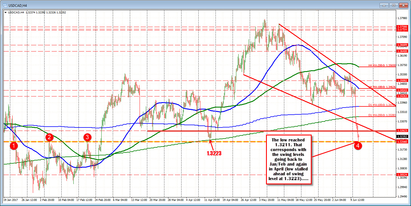 Forex maganets stall cost